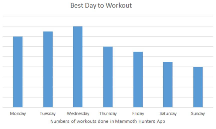 Workouts by weekday mammoth hunters app
